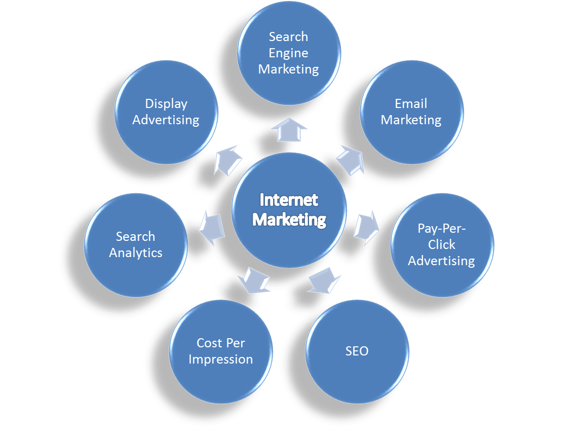 Internet Marketing Gold Pot