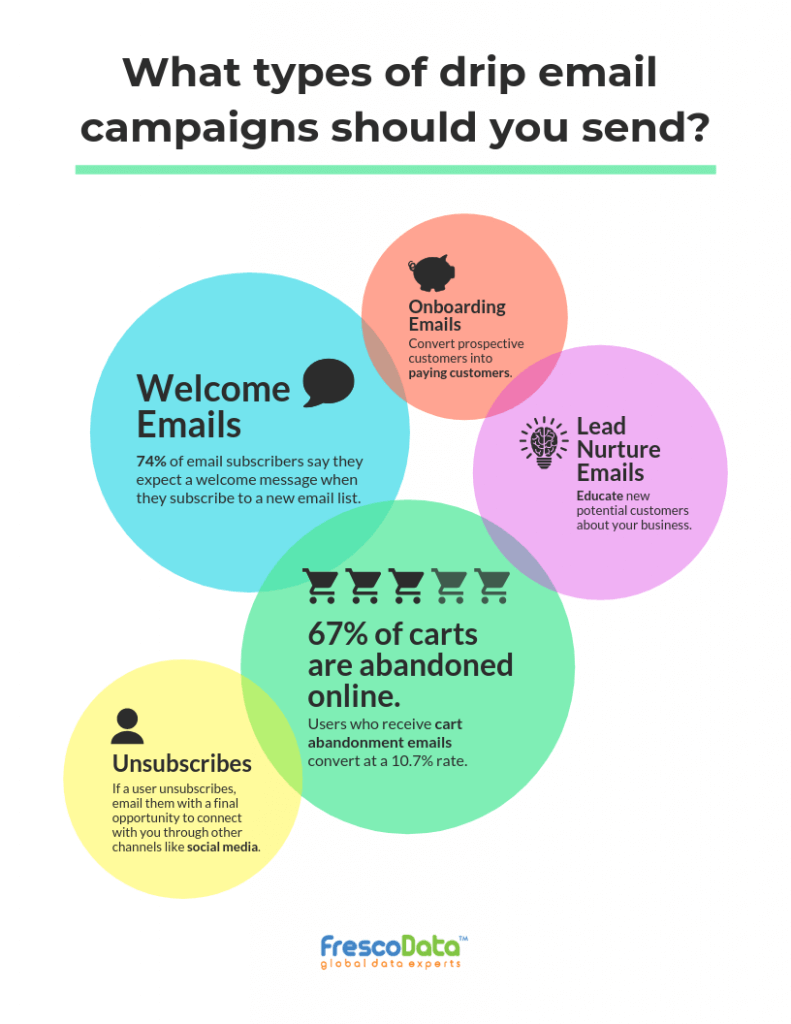 Drip Email campaigns infographic